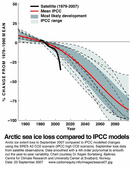 Arctic Ice disappearing faster than anyone predicted